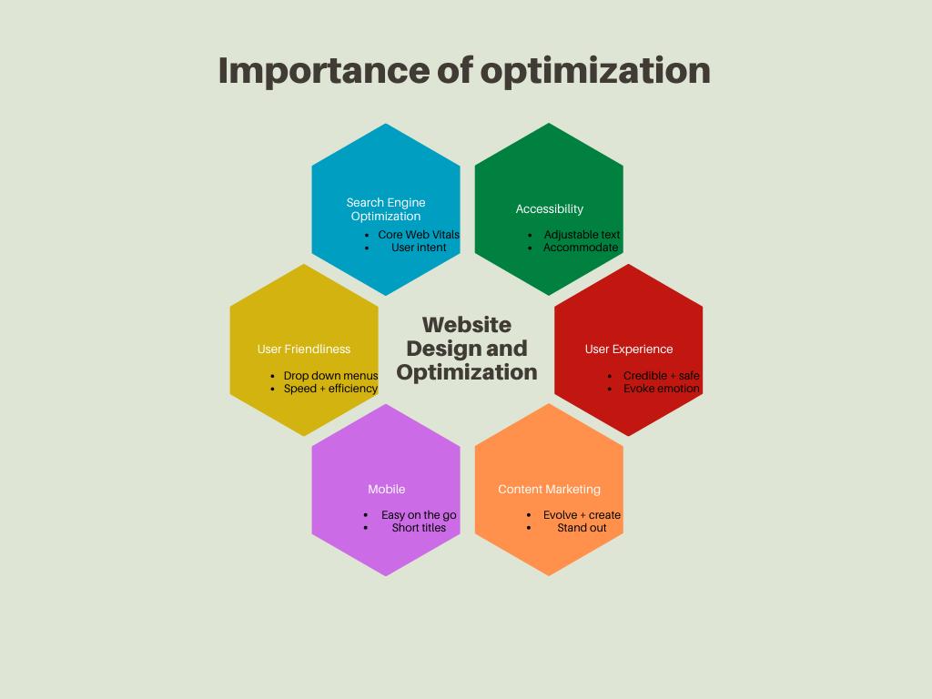 Importance of Optimization